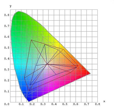 Изменение цветового охвата принтера