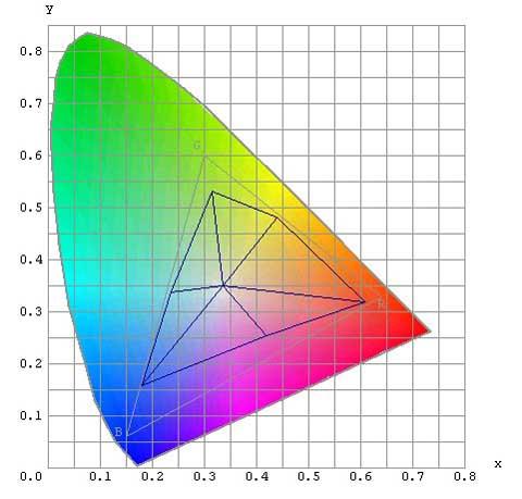 Цветовой охват принтера